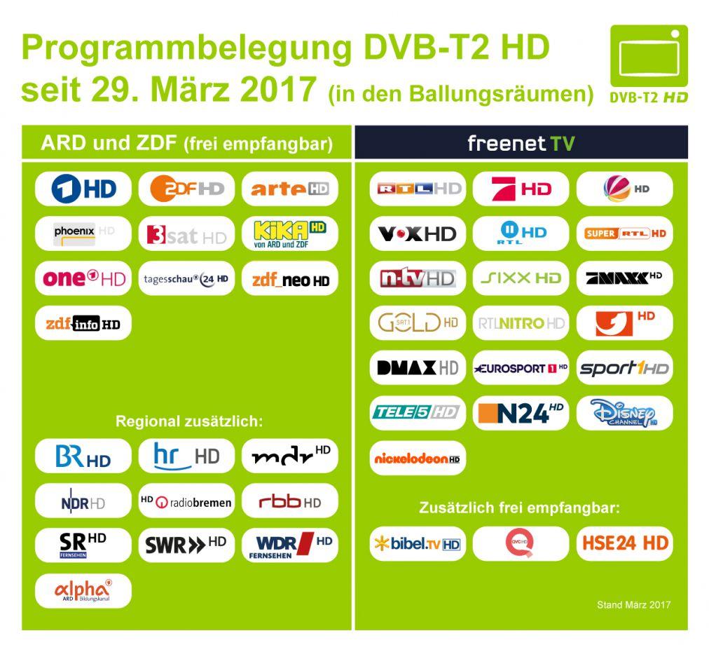 dvb t schleswig holstein karte Informationen zu DVB T2 HD   Medienanstalt Hamburg / Schleswig